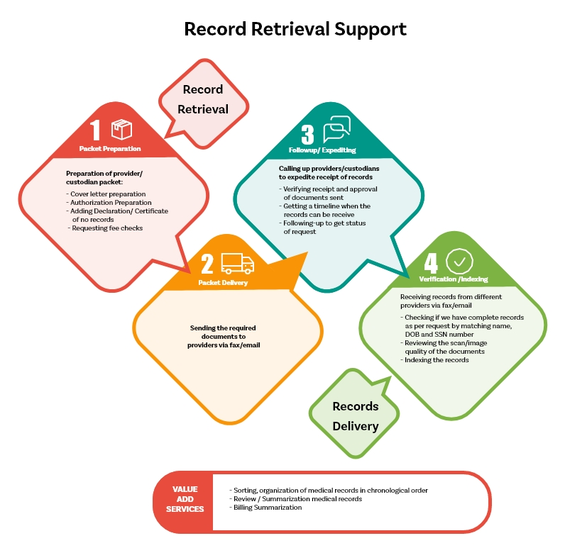 Record Retrieval Support Includes
